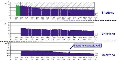 Analizadores ADSL