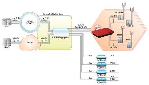 Módem para servicios V.35, E1 y Ethernet