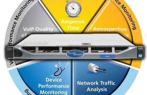 Solución de supervisión del rendimiento y la solución de redes