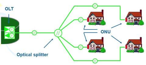 Analizador y emulador para redes GPON