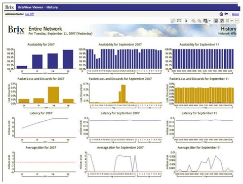 Solución de monitorización de red end-to-end