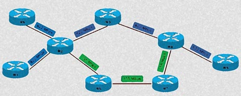 Curso de IP Avanzado e Internetworking