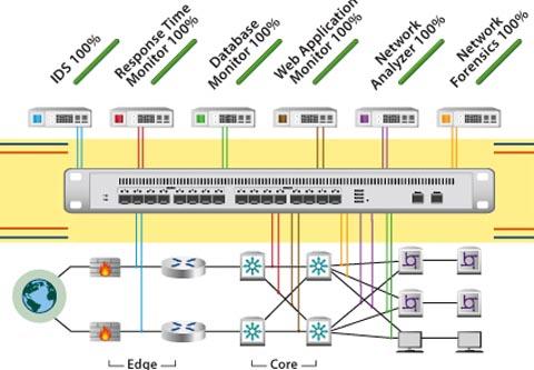 Seminario de acceso, visibilidad y seguridad de red