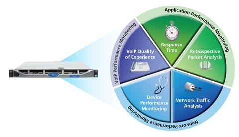 Supervisión y solución de problemas de rendimiento en redes y aplicaciones