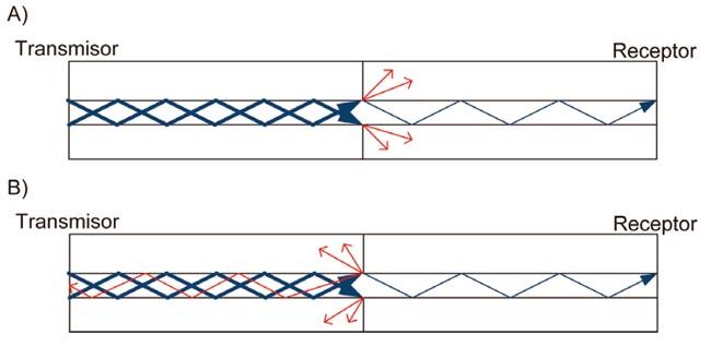 A) Pérdida de inserción B) Pérdida de rendimiento óptico