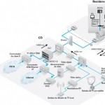 Arquitectura FTTH general