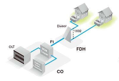 Arquitectura de etapa única
