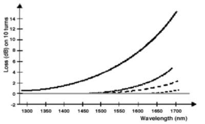 Diez envolturas en un mandril producen este tipo de curva para varios tipos de fibra óptica