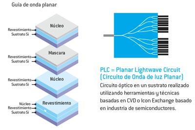 Divisor de guía de onda planar (PLC)