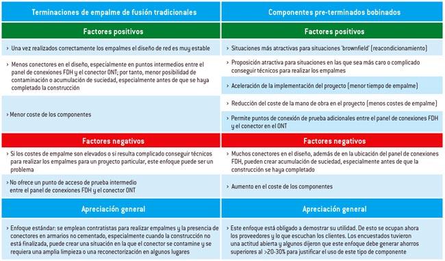 Enfoques de implantación de cables ascendentes MDU (aspectos destacados)