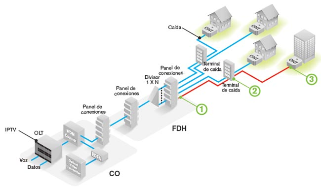 Realización de pruebas de activación utilizando un medidor de potencia PON