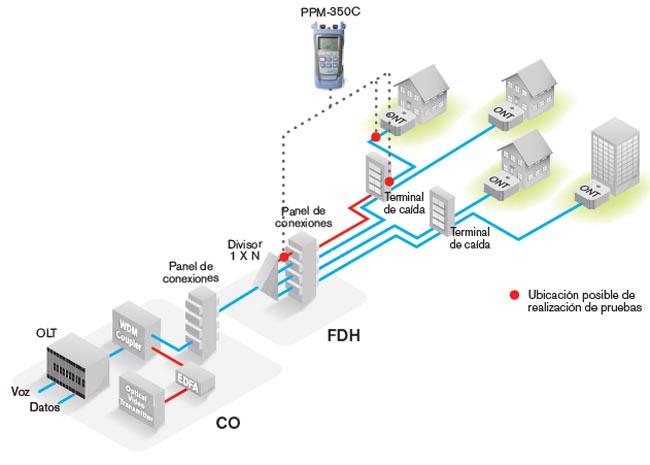 Utilización de un medidor de potencia PON para resolver problemas en varios puntos de una red FTTH