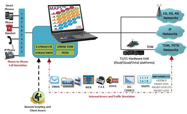 Emulación y verificación de protocolos de comunicación