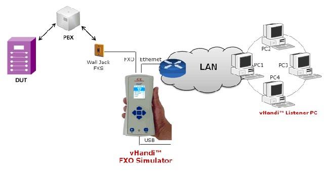 Simulador de línea portátil