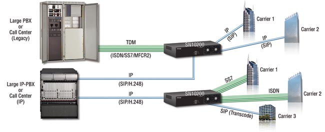 Routers y Gateways VoIP