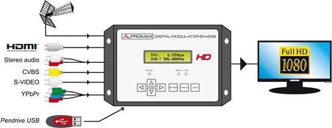 Modulador TDT de alta definición