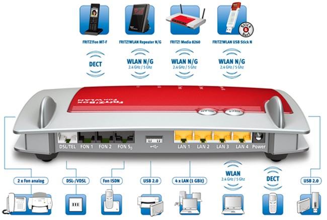 Router multimedia y centralita DECT