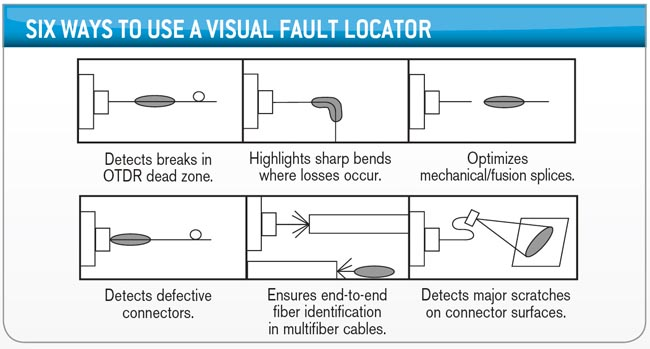 Usos del localizador visual de fallos