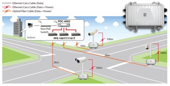 Extensor PoE sobre fibra híbrida