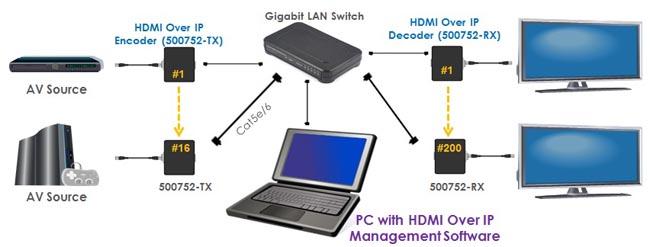 Software de gestión HDMI sobre IP