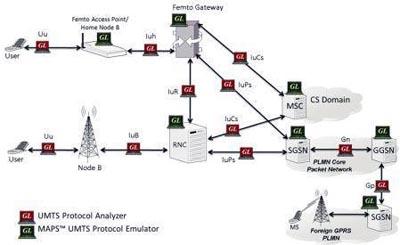 Analizador de protocolo UMTS