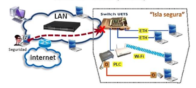 Demostración real tecnología UETS