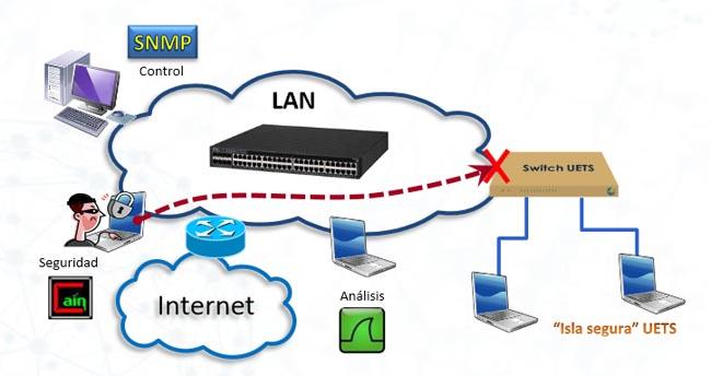 Programa superior de certificación de analistas de red