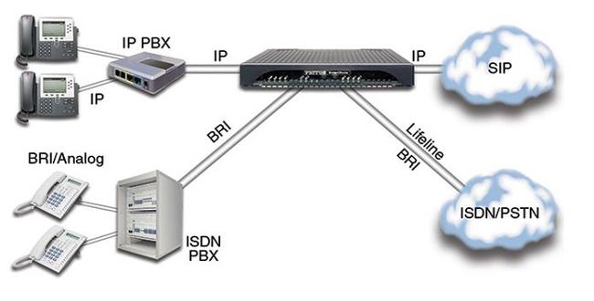 Router compatible con IPv6 para VoIP