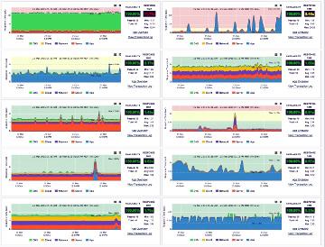 Software de subscripción para monitorizar las redes