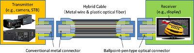 Cables y conectores nativos 8K