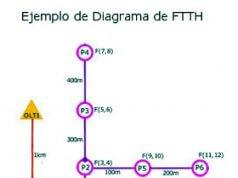 III curso básico FTTH online